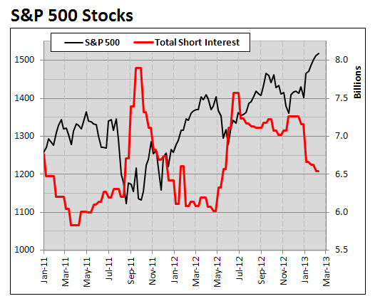 Short Interest Hits 12-yr Lows.