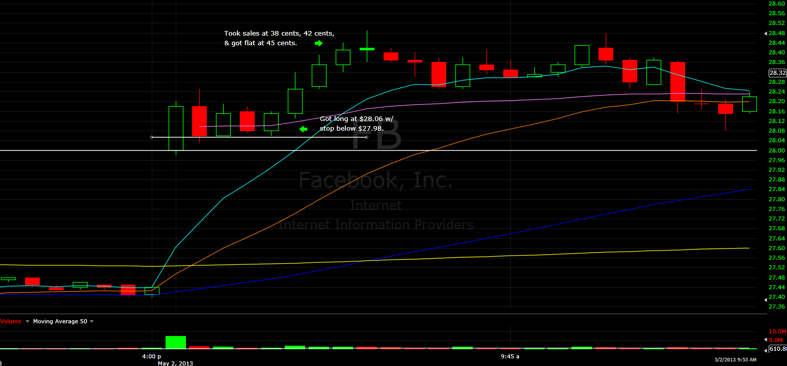 http://charts.stocktwits.net/production/original_13388273.png?1367622098