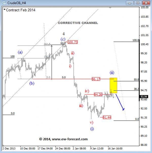 OIL elliott wave analysis
