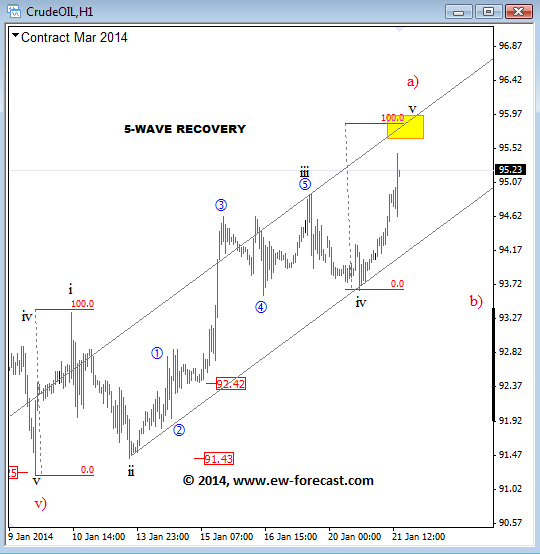 oil elliott wave