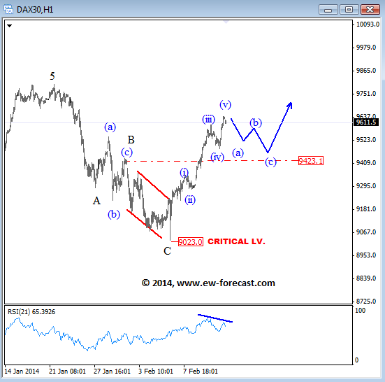 german dax elliott wave