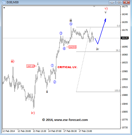 djia elliott wave